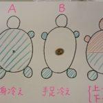 3つの冷えタイプ~東洋的~